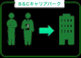 B&Cキャリアパーク